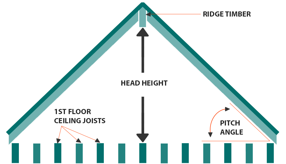 loft-conversion-diagram